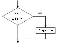 Блок-схема оператора if-then