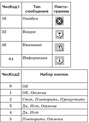 Параметры для MsgBox