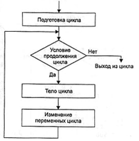 Visual-Basic.NET-Do-While-Urok14-1