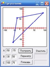 Построение треугольника по координатам вершин