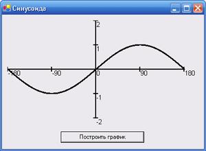 Visual Basic.NET.  Построение графика функции