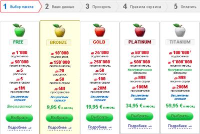 Тарифы сервиса SmartResponder.ru