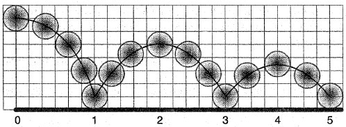 Фазы движения шарика