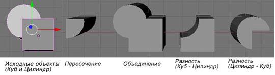 Blender. Применение модификатора булевых операций