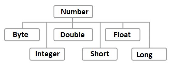 Урок 5. Классы обертки